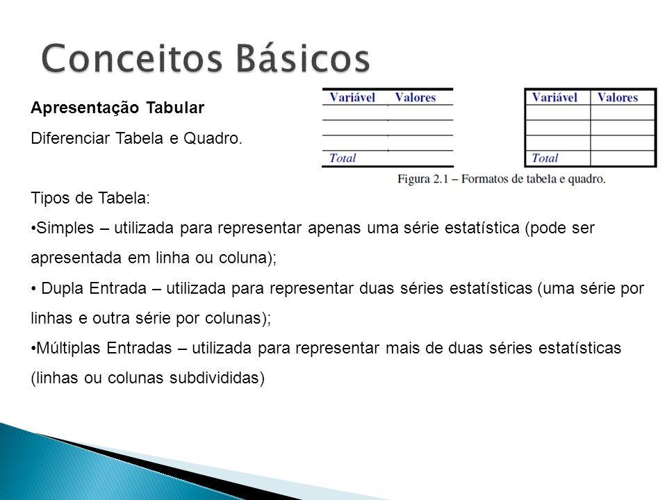 Conceitos Básicos Apresentação Tabular Diferenciar Tabela e Quadro.