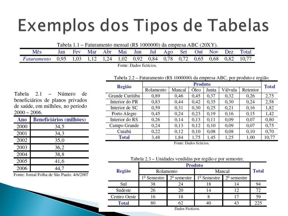 Exemplos dos Tipos de Tabelas