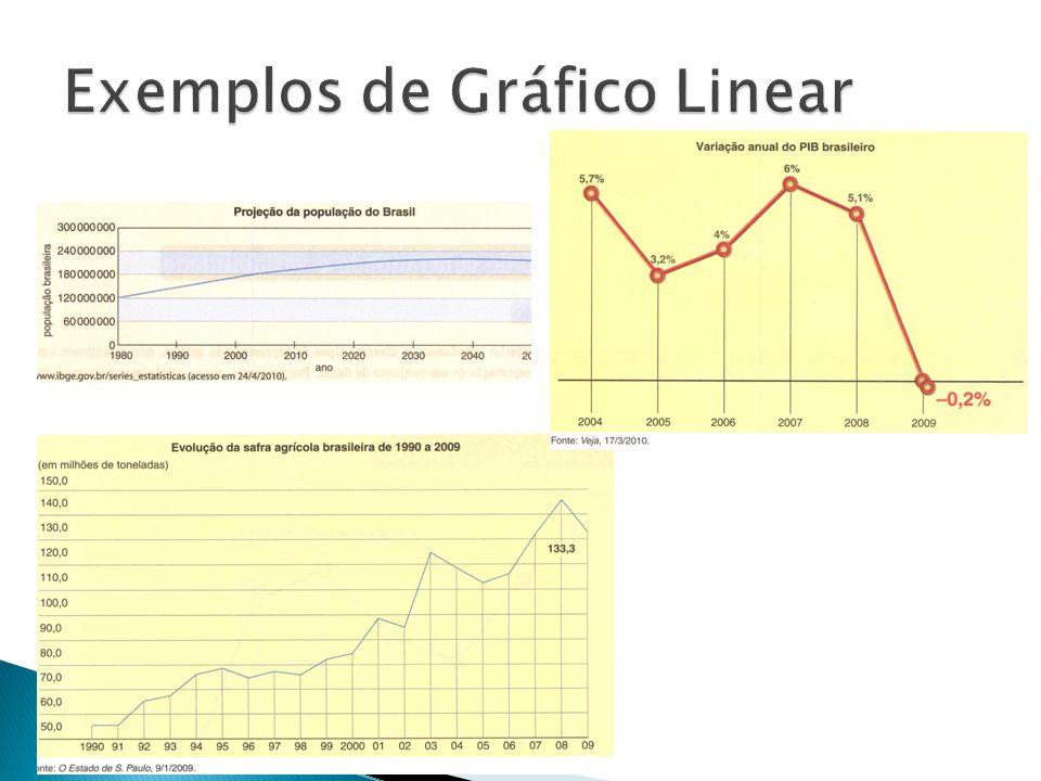 Exemplos de Gráfico Linear