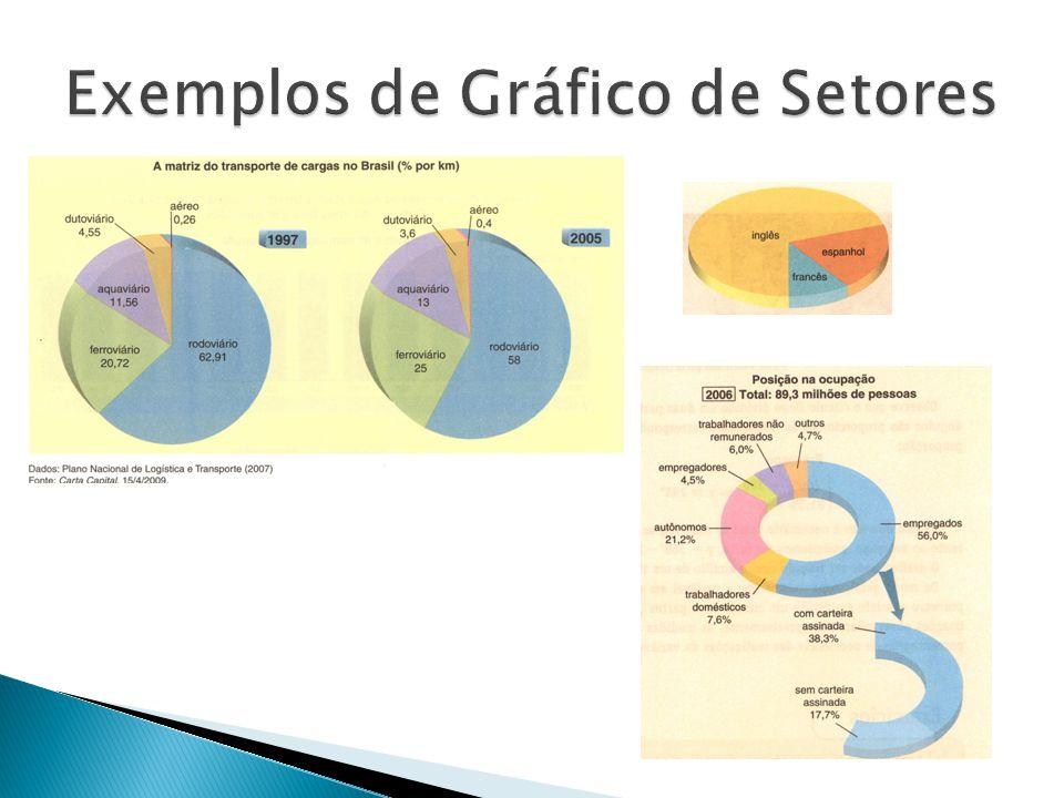Exemplos de Gráfico de Setores
