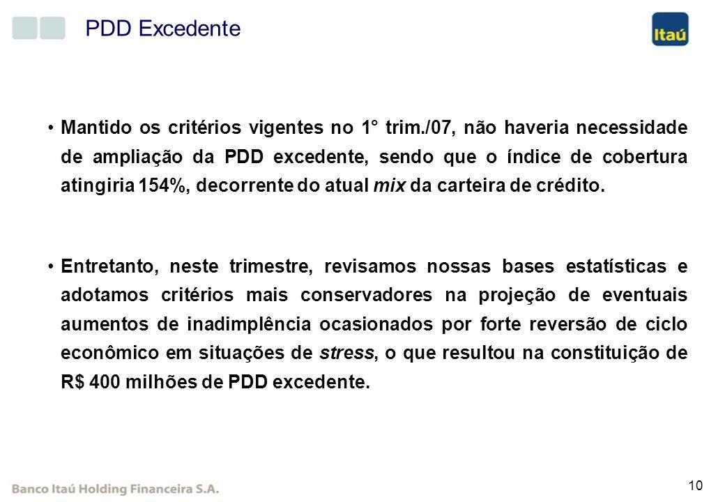 PDD Excedente