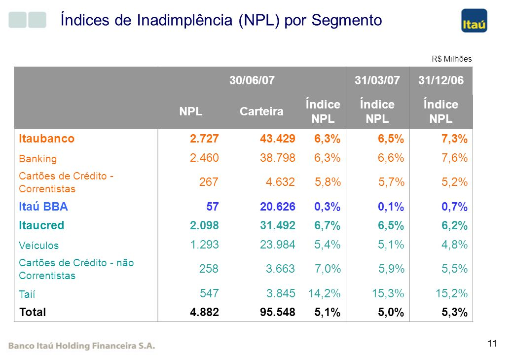 Índices de Inadimplência (NPL) por Segmento
