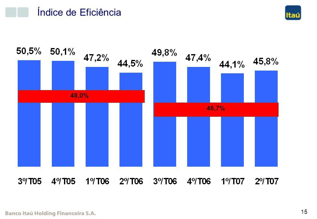 Índice de Eficiência 48,0% 46,7%