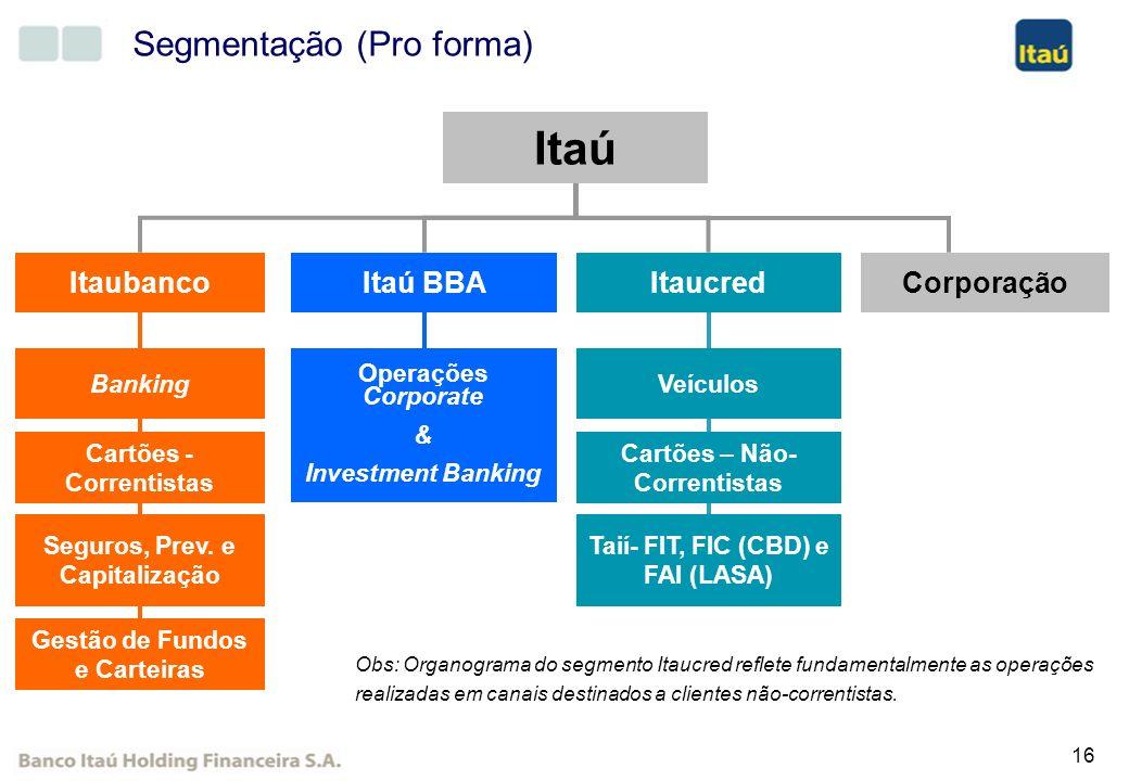 Itaú Segmentação (Pro forma) Itaú BBA Itaubanco Itaucred Corporação