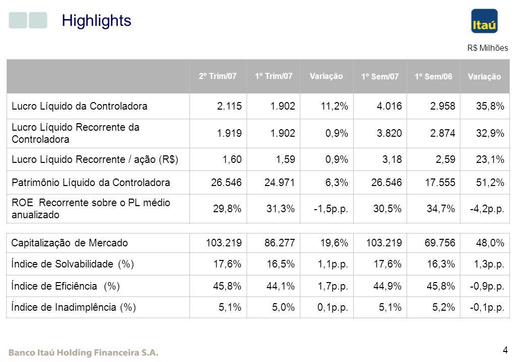 Highlights Lucro Líquido da Controladora 2.115 1.902 11,2% 4.016 2.958