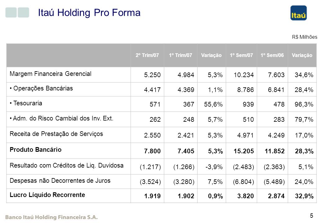 Itaú Holding Pro Forma 5.250 4.984 5,3% 10.234 7.603 34,6% 4.417 4.369