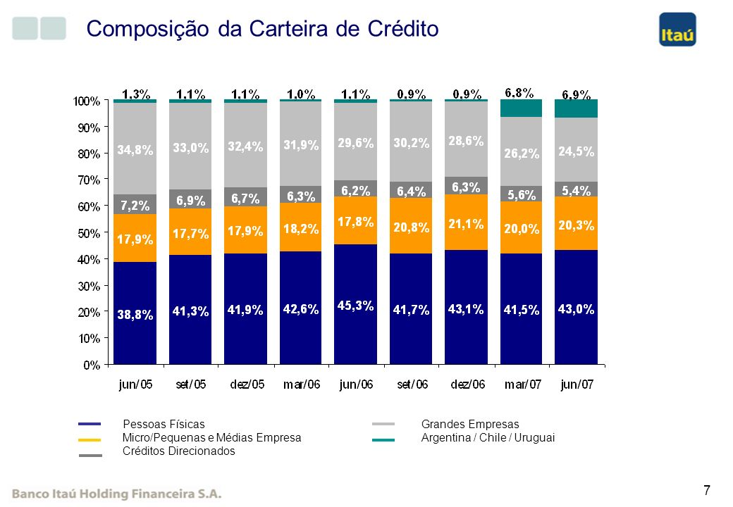 Composição da Carteira de Crédito