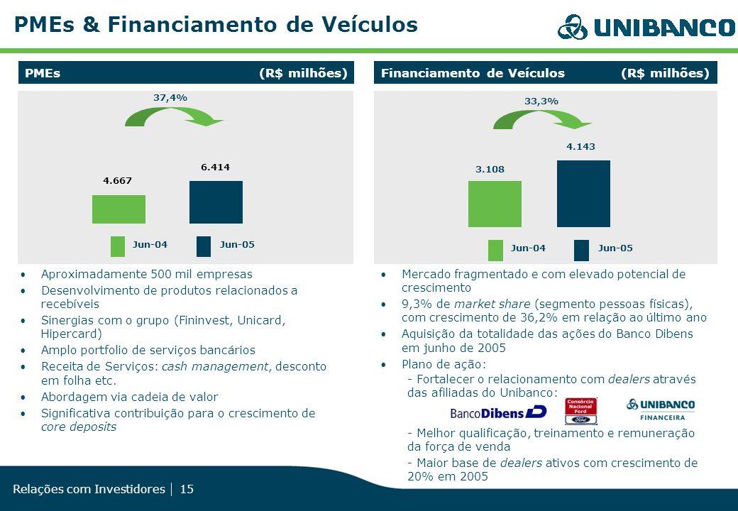 PMEs & Financiamento de Veículos