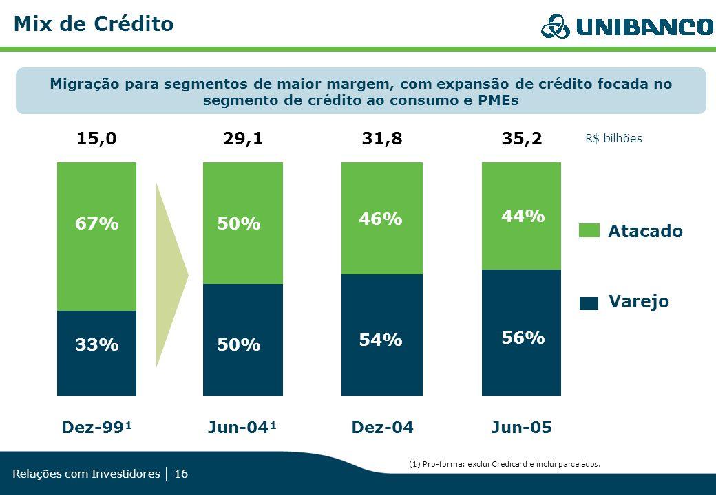Mix de Crédito 15,0 29,1 31,8 35,2 46% 44% 67% 50% Atacado Varejo 54%