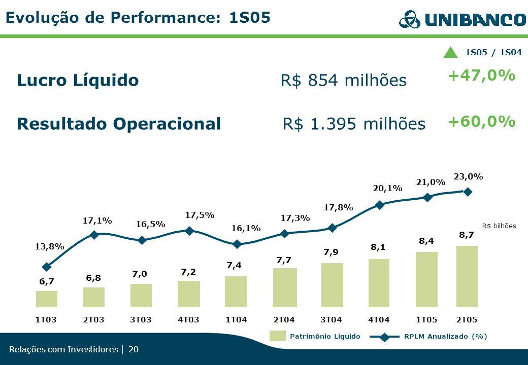 Lucro Líquido R$ 854 milhões Resultado Operacional R$ 1.395 milhões