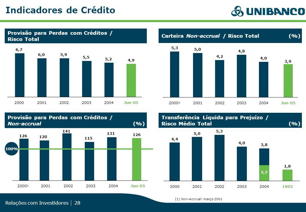 Indicadores de Crédito