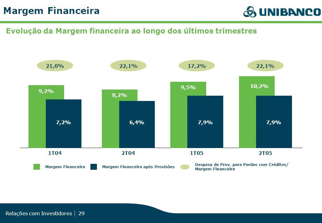 Margem Financeira Evolução da Margem financeira ao longo dos últimos trimestres. 2T04. 22,1% 8,2%
