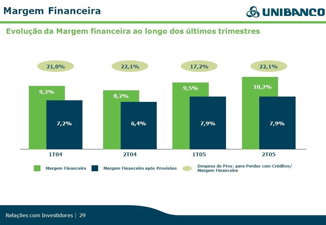 Margem FinanceiraEvolução da Margem financeira ao longo dos últimos trimestres. 2T04. 22,1% 8,2% 6,4%
