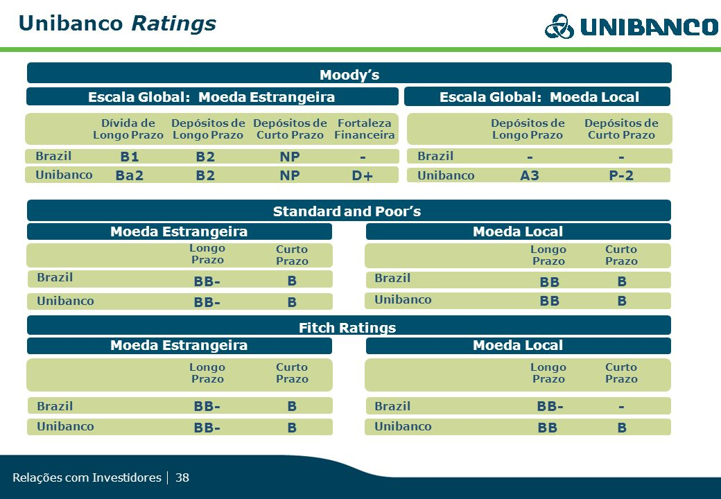 Unibanco Ratings Fitch Ratings BB- Moeda Estrangeira B Moeda Local -