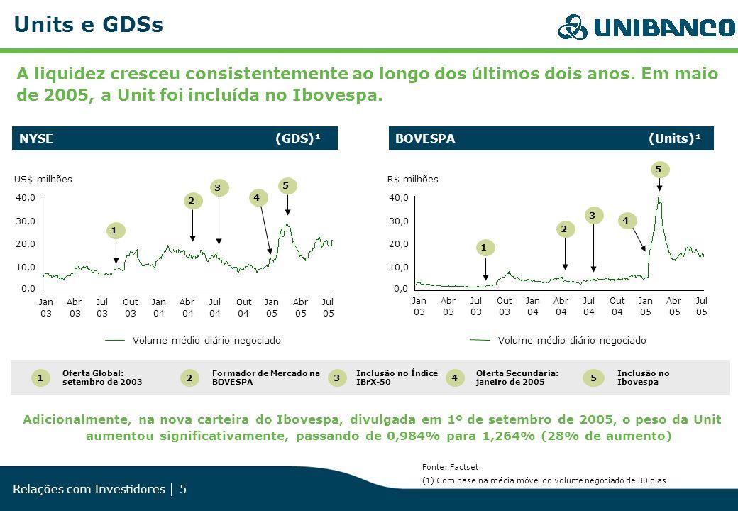 Units e GDSs A liquidez cresceu consistentemente ao longo dos últimos dois anos. Em maio de 2005, a Unit foi incluída no Ibovespa.