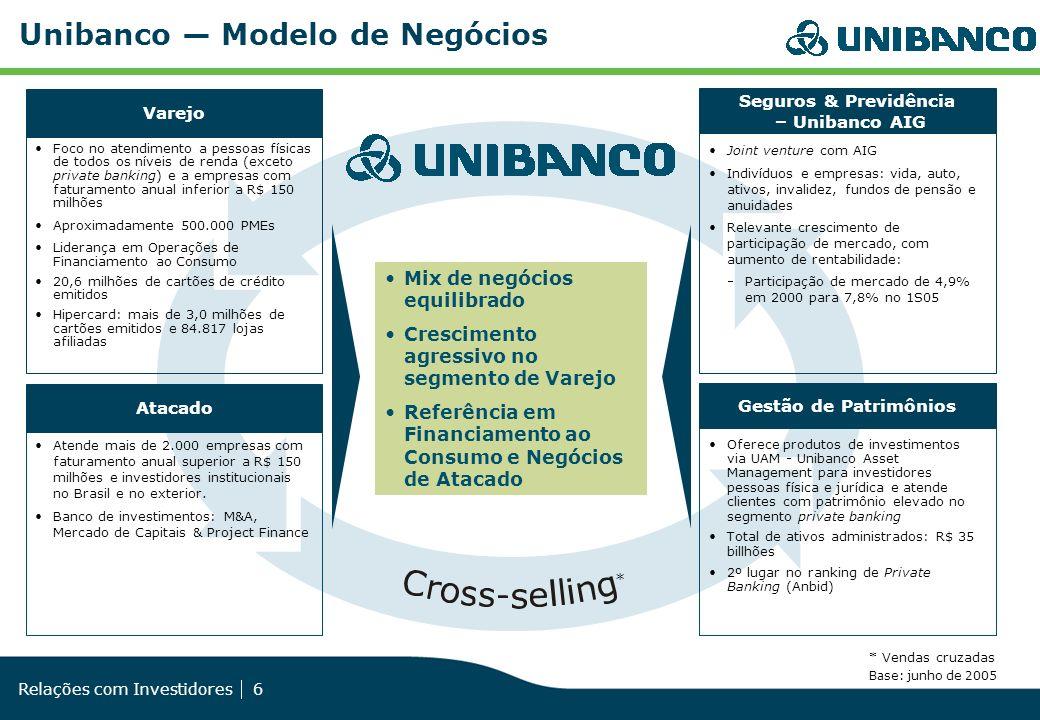 Unibanco — Modelo de Negócios