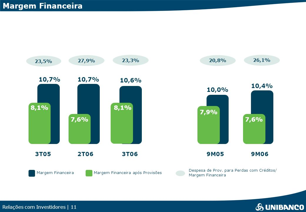 Margem Financeira 10,7% 10,7% 10,6% 10,4% 10,0% 8,1% 8,1% 7,9% 7,6%