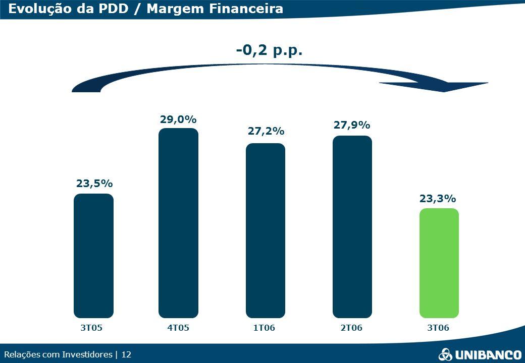 -0,2 p.p. Evolução da PDD / Margem Financeira 29,0% 27,9% 27,2% 23,5%
