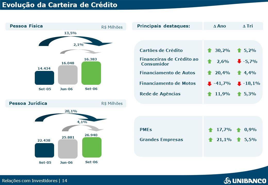 Evolução da Carteira de Crédito