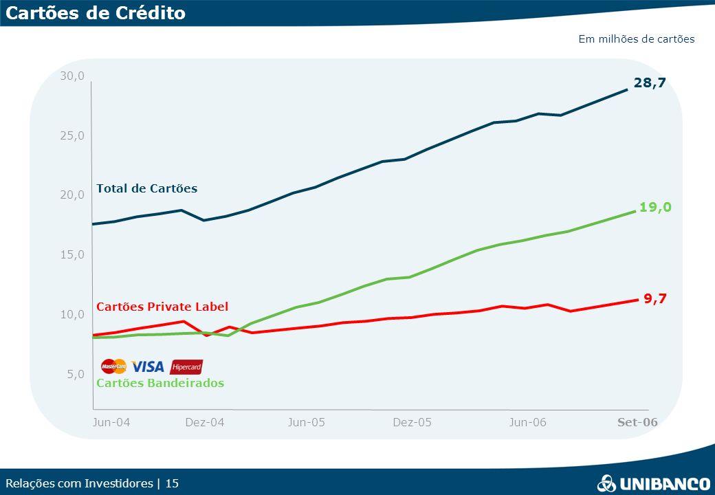 Cartões de Crédito 28,7 19,0 9,7 30,0 25,0 Total de Cartões 20,0 15,0