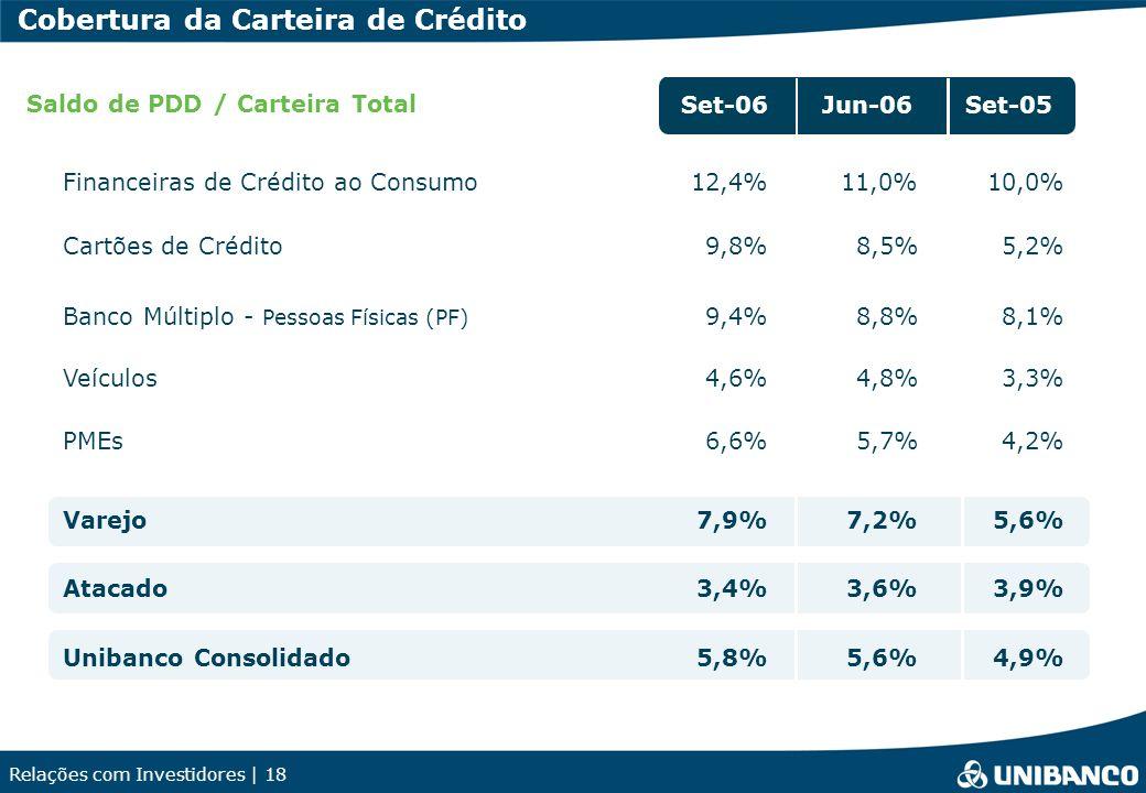 Cobertura da Carteira de Crédito