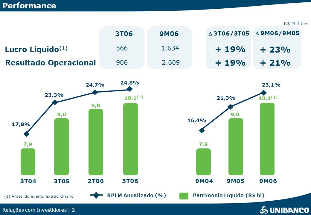 + 19% + 23% + 21% Performance Lucro Líquido(1) Resultado Operacional