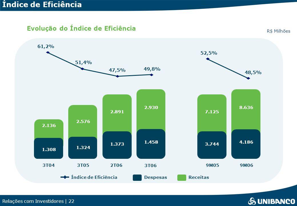 Índice de Eficiência Evolução do Índice de Eficiência 61,2% 52,5%