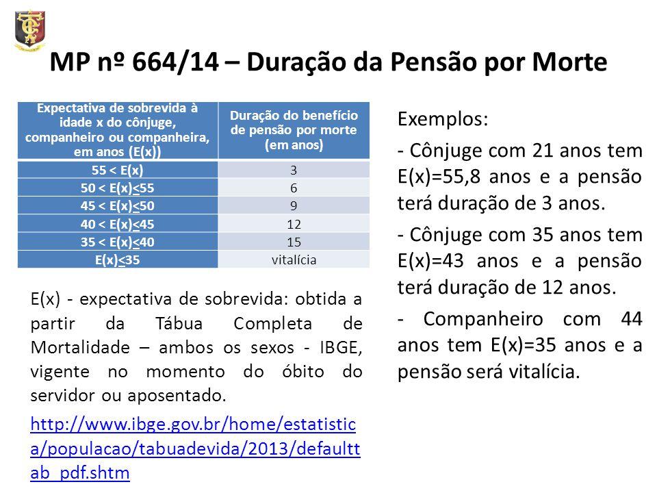 MP nº 664/14 – Duração da Pensão por Morte