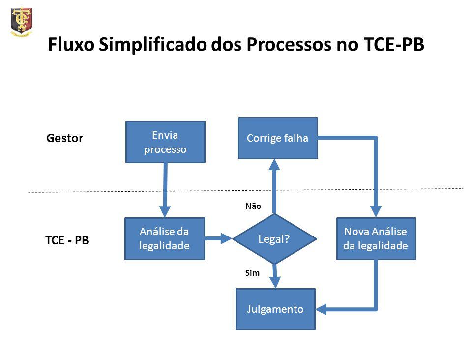 Fluxo Simplificado dos Processos no TCE-PB