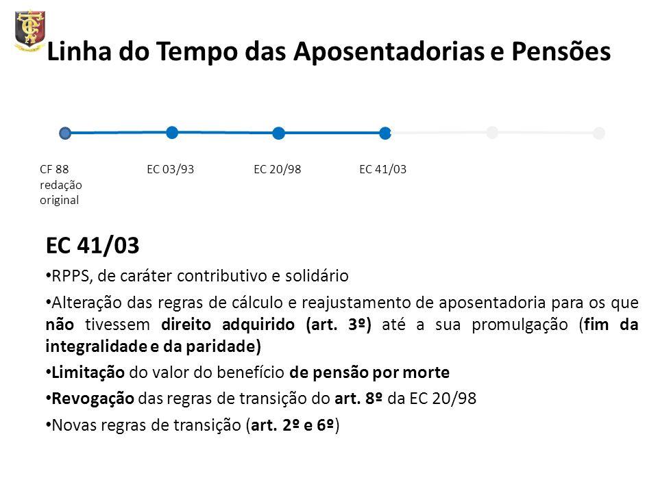 Linha do Tempo das Aposentadorias e Pensões