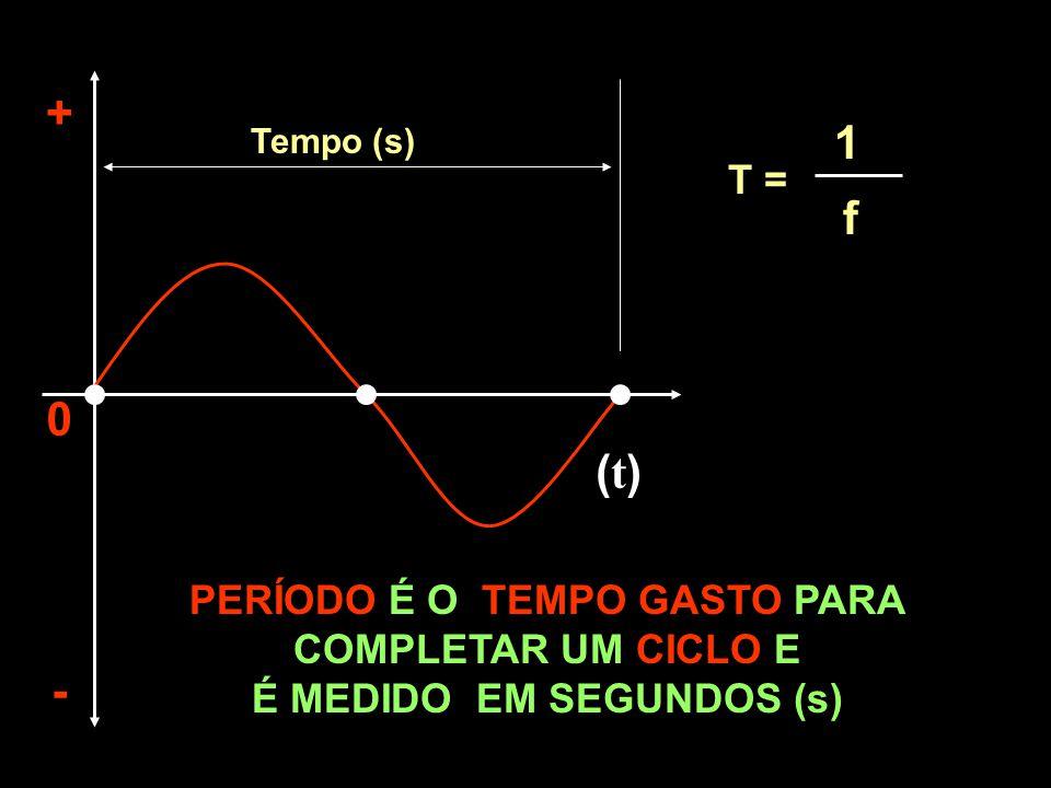 + 1 f (t) - T = PERÍODO É O TEMPO GASTO PARA COMPLETAR UM CICLO E