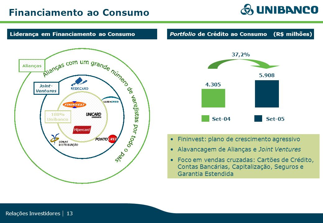 Financiamento ao Consumo