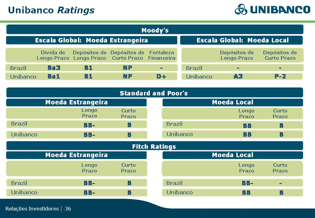 Unibanco Ratings