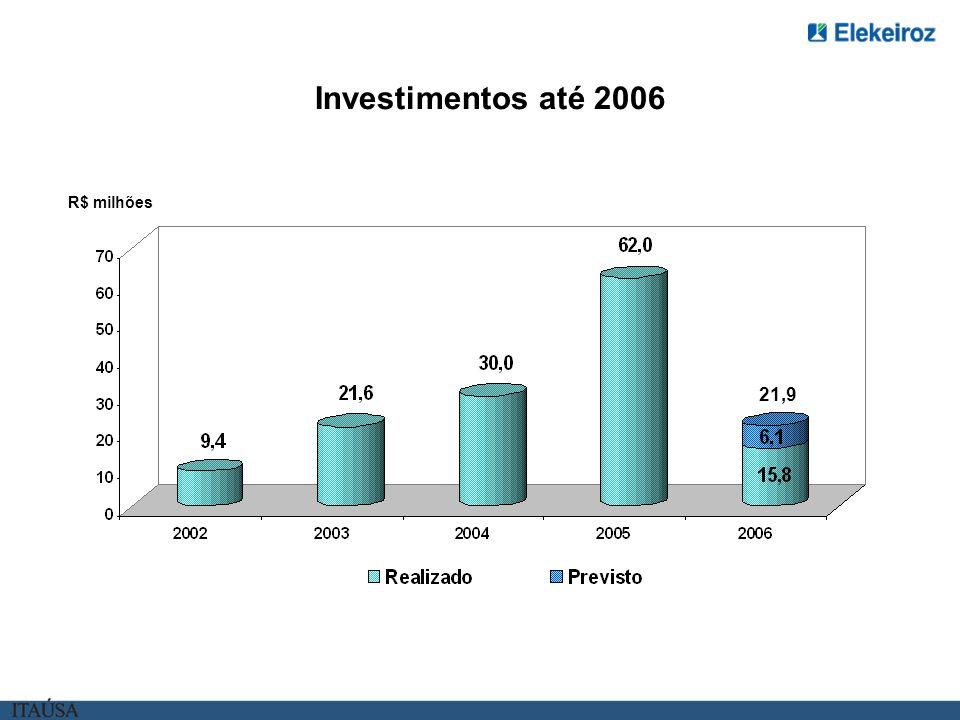Investimentos até 2006 R$ milhões 21,9
