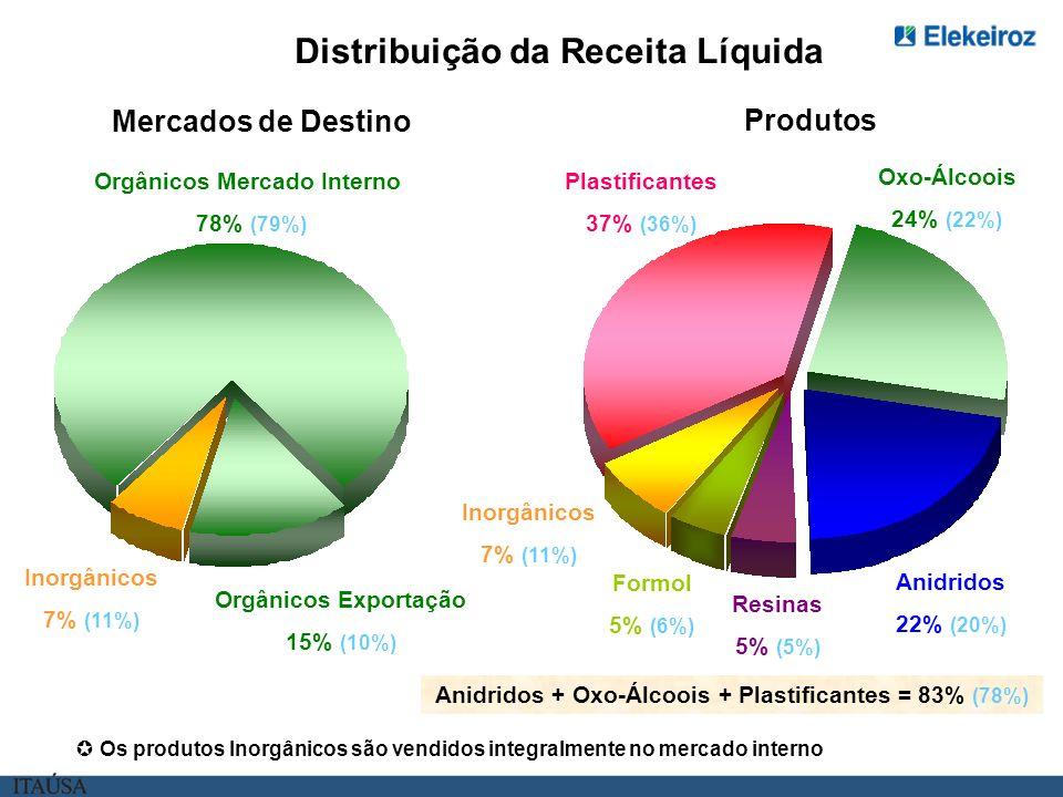 Distribuição da Receita Líquida