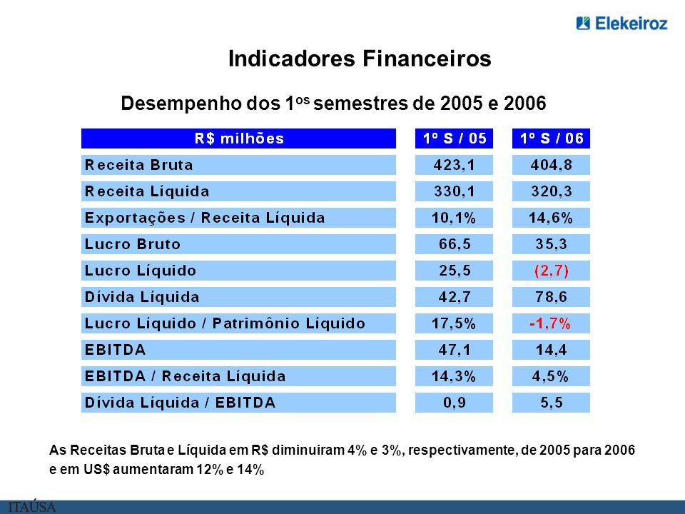 Indicadores Financeiros Desempenho dos 1os semestres de 2005 e 2006