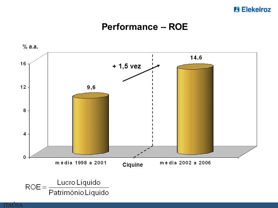 Performance – ROE % a.a. + 1,5 vez Ciquine