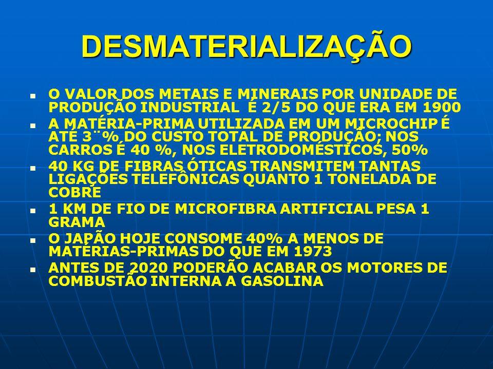 DESMATERIALIZAÇÃO O VALOR DOS METAIS E MINERAIS POR UNIDADE DE PRODUÇÃO INDUSTRIAL É 2/5 DO QUE ERA EM 1900.