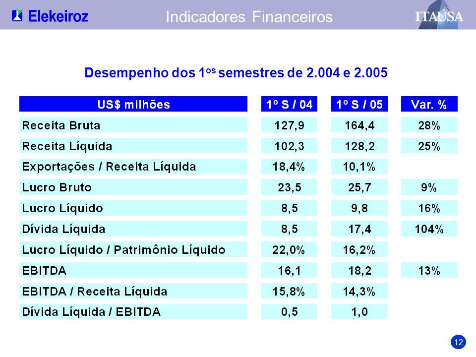 Desempenho dos 1os semestres de 2.004 e 2.005