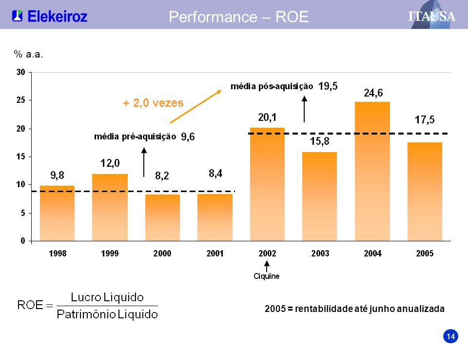 Performance – ROE + 2,0 vezes % a.a.