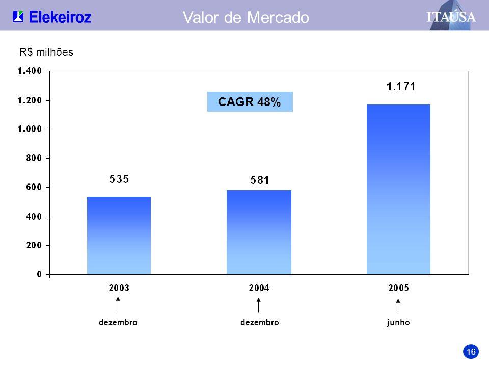 Valor de Mercado R$ milhões CAGR 48% dezembro dezembro junho 16
