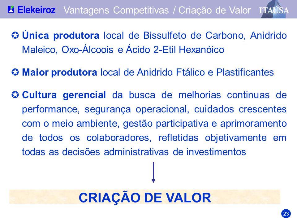 CRIAÇÃO DE VALOR Vantagens Competitivas / Criação de Valor