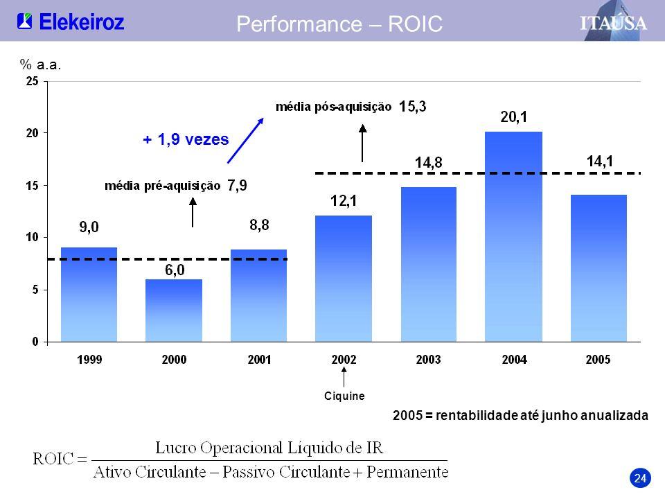 Performance – ROIC + 1,9 vezes % a.a.