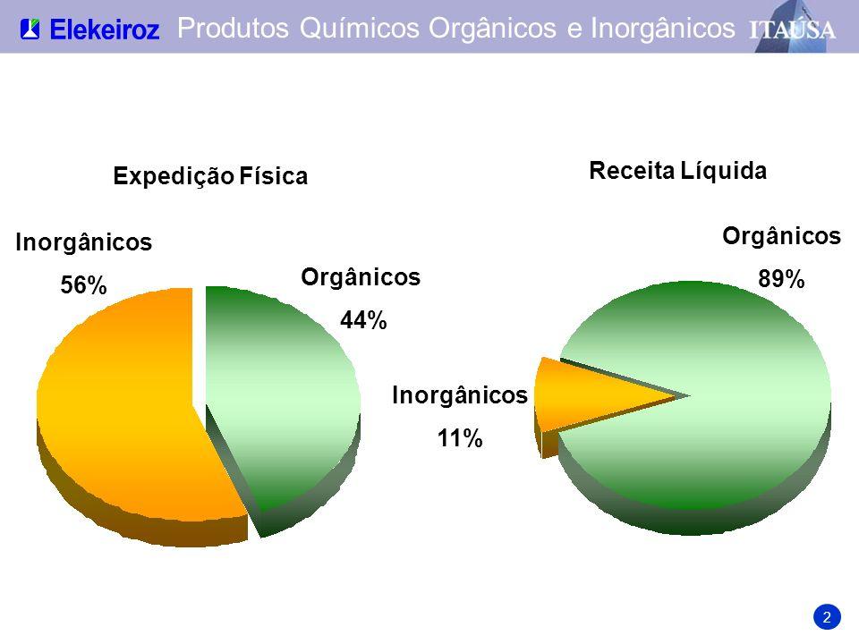 Produtos Químicos Orgânicos e Inorgânicos