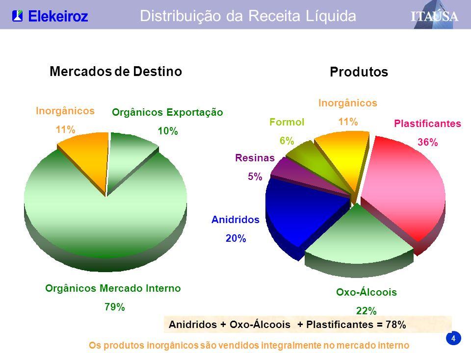 Orgânicos Mercado Interno