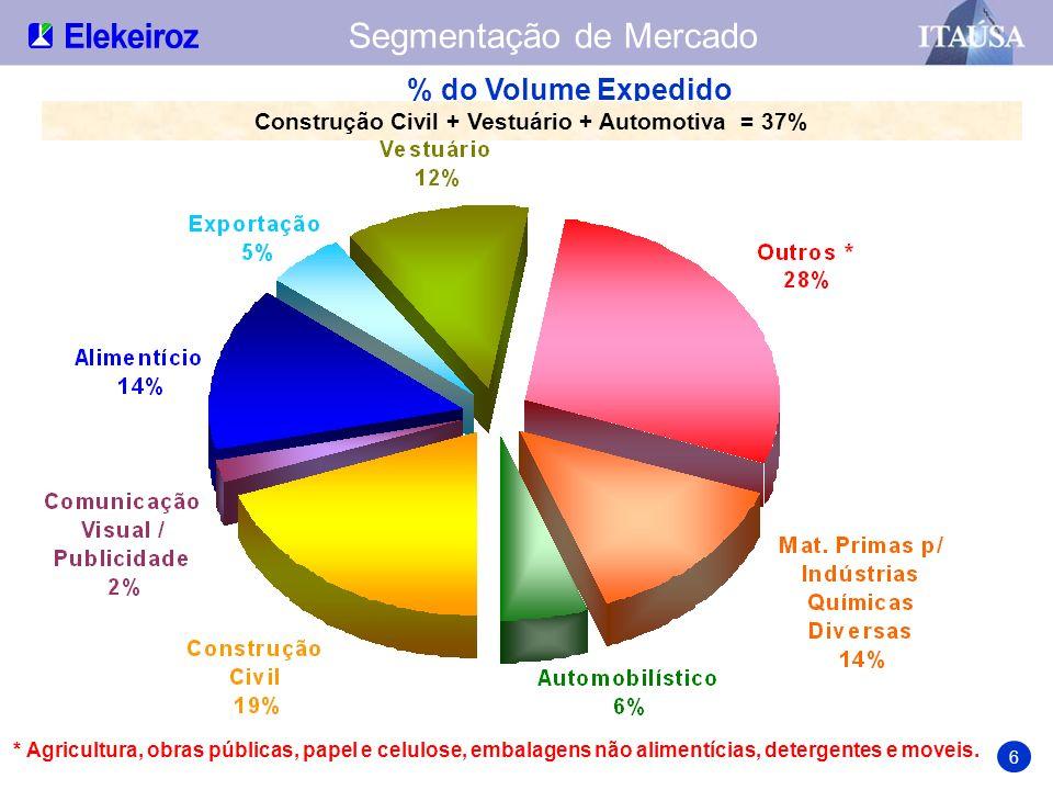 Construção Civil + Vestuário + Automotiva = 37%