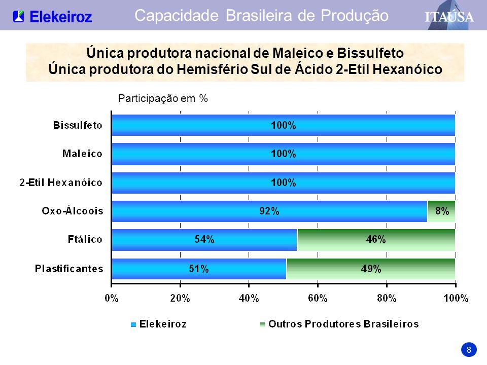 Capacidade Brasileira de Produção