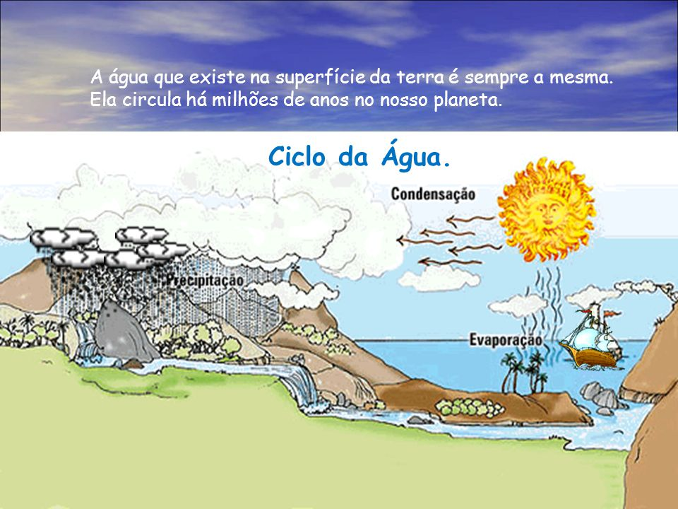 A água que existe na superfície da terra é sempre a mesma