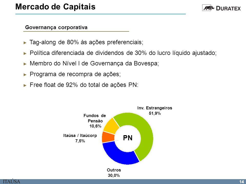 Mercado de Capitais PN Tag-along de 80% às ações preferenciais;