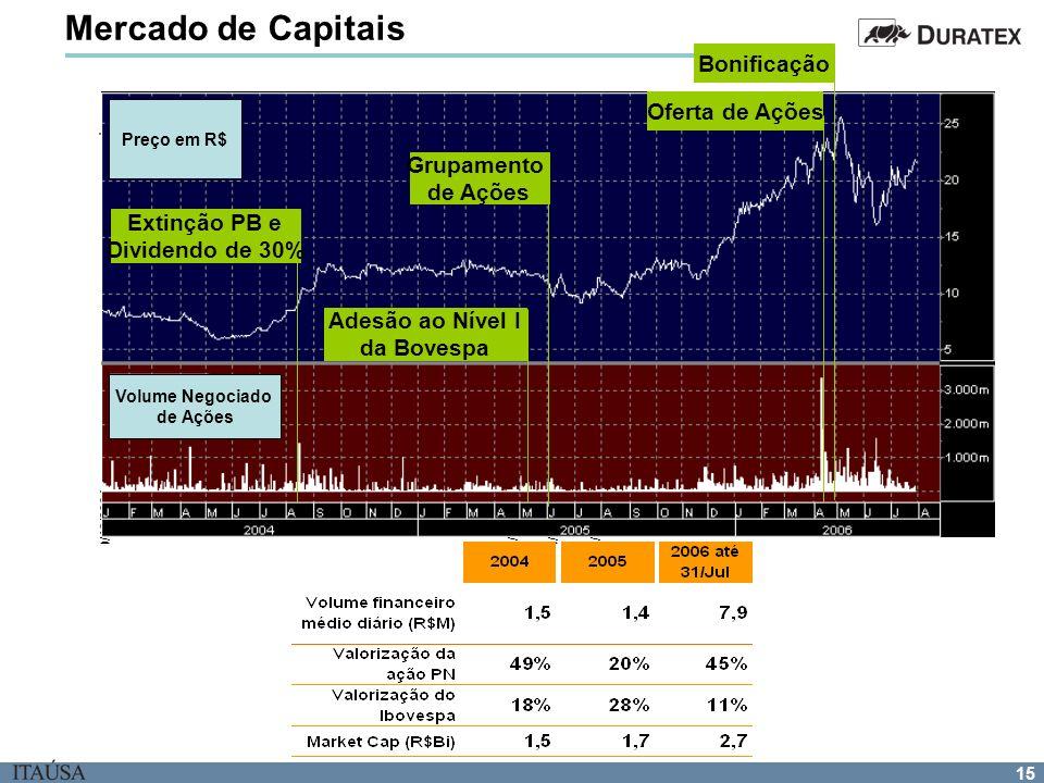 Mercado de Capitais Bonificação Oferta de Ações Desempenho da ação PN